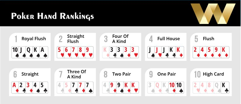 Hand Combinations - Poker W88